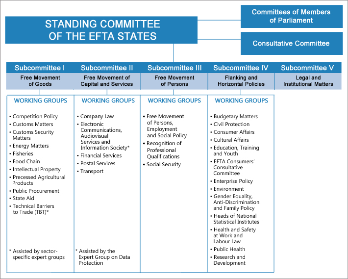 Subcommittees under the Standing Committee