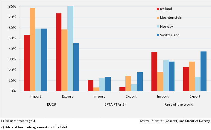 Trade in Goods and Trading Partners of EFTA Member States