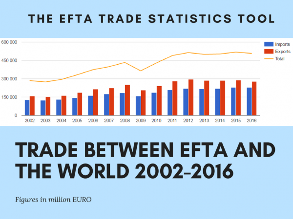 Trade between EFTA and the world. Blue: Imports, red: exports, from 2002-2016.